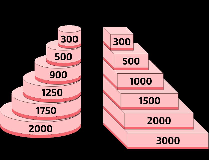 Quantité de pâte à sucre pour recouvrir un gâteau